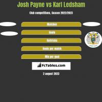 Josh Payne vs Karl Ledsham h2h player stats