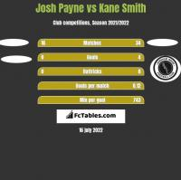 Josh Payne vs Kane Smith h2h player stats