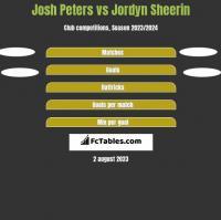 Josh Peters vs Jordyn Sheerin h2h player stats