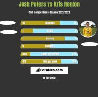 Josh Peters vs Kris Renton h2h player stats