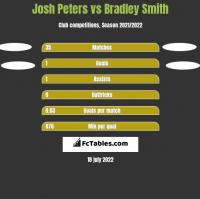 Josh Peters vs Bradley Smith h2h player stats