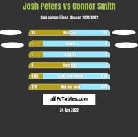Josh Peters vs Connor Smith h2h player stats
