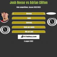 Josh Reese vs Adrian Clifton h2h player stats
