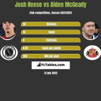 Josh Reese vs Aiden McGeady h2h player stats