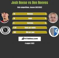 Josh Reese vs Ben Reeves h2h player stats