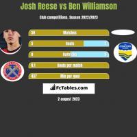 Josh Reese vs Ben Williamson h2h player stats