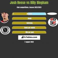 Josh Reese vs Billy Bingham h2h player stats
