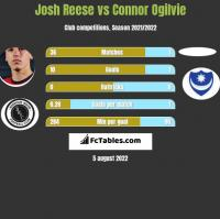 Josh Reese vs Connor Ogilvie h2h player stats