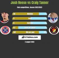 Josh Reese vs Craig Tanner h2h player stats