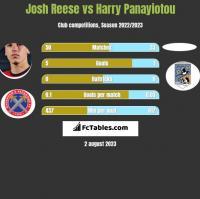 Josh Reese vs Harry Panayiotou h2h player stats