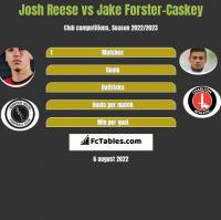 Josh Reese vs Jake Forster-Caskey h2h player stats