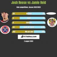Josh Reese vs Jamie Reid h2h player stats