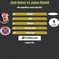 Josh Reese vs Jason Oswell h2h player stats