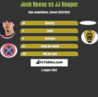 Josh Reese vs JJ Hooper h2h player stats