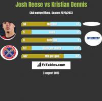 Josh Reese vs Kristian Dennis h2h player stats