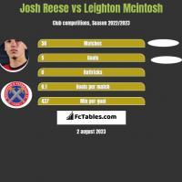 Josh Reese vs Leighton Mcintosh h2h player stats
