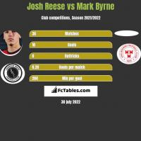 Josh Reese vs Mark Byrne h2h player stats