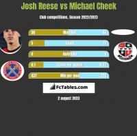 Josh Reese vs Michael Cheek h2h player stats
