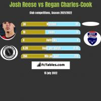 Josh Reese vs Regan Charles-Cook h2h player stats