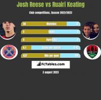Josh Reese vs Ruairi Keating h2h player stats
