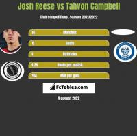 Josh Reese vs Tahvon Campbell h2h player stats