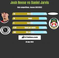 Josh Reese vs Daniel Jarvis h2h player stats