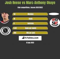 Josh Reese vs Marc-Anthony Okoye h2h player stats