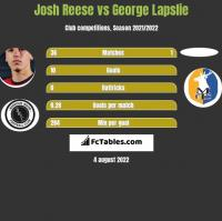 Josh Reese vs George Lapslie h2h player stats