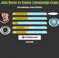 Josh Reese vs Connor Lemonheigh-Evans h2h player stats