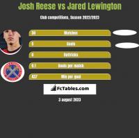 Josh Reese vs Jared Lewington h2h player stats