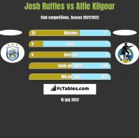 Josh Ruffles vs Alfie Kilgour h2h player stats