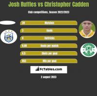 Josh Ruffles vs Christopher Cadden h2h player stats