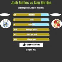 Josh Ruffles vs Cian Harries h2h player stats