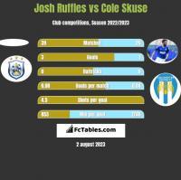 Josh Ruffles vs Cole Skuse h2h player stats