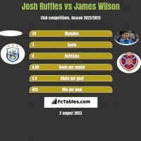 Josh Ruffles vs James Wilson h2h player stats
