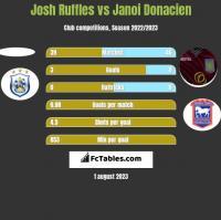 Josh Ruffles vs Janoi Donacien h2h player stats