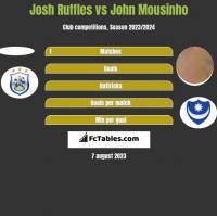 Josh Ruffles vs John Mousinho h2h player stats
