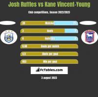 Josh Ruffles vs Kane Vincent-Young h2h player stats