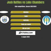 Josh Ruffles vs Luke Chambers h2h player stats