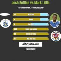 Josh Ruffles vs Mark Little h2h player stats