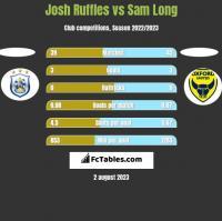 Josh Ruffles vs Sam Long h2h player stats