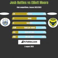 Josh Ruffles vs Elliott Moore h2h player stats