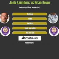 Josh Saunders vs Brian Rowe h2h player stats