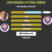Josh Saunders vs Pedro Gallese h2h player stats