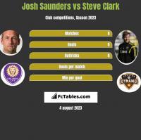 Josh Saunders vs Steve Clark h2h player stats