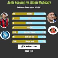 Josh Scowen vs Aiden McGeady h2h player stats