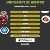 Josh Scowen vs Carl Winchester h2h player stats