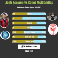 Josh Scowen vs Conor McGrandles h2h player stats