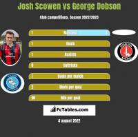 Josh Scowen vs George Dobson h2h player stats
