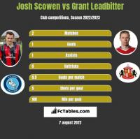 Josh Scowen vs Grant Leadbitter h2h player stats